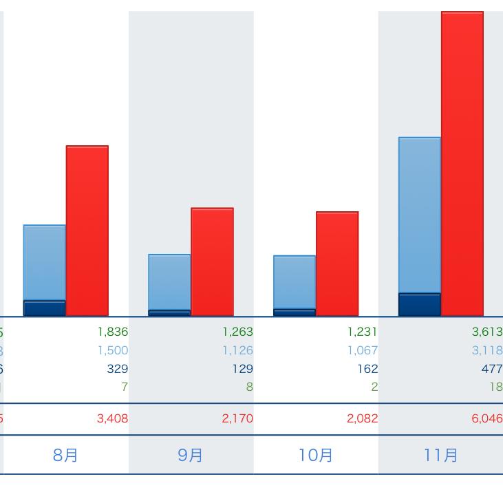 10月、直近三か月のアクセス解析のPV数グラフ画像