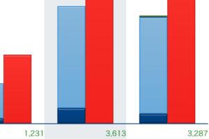 アクセス解析による12月のPV数画像