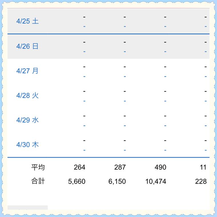 アクセス解析 2020 4月中途の合計PV数画像