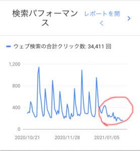 2021.1月のサーチコンソール平均検索順位画像